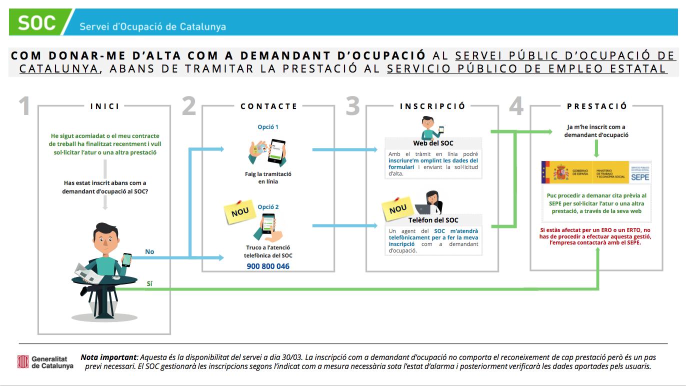 Read more about the article Com donar-se d'alta com a demandant d'ocupació al SOC