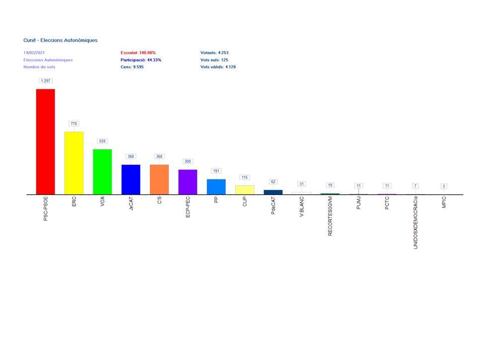 Eleccions al Parlament de Catalunya 2021, a Cunit: Resultats